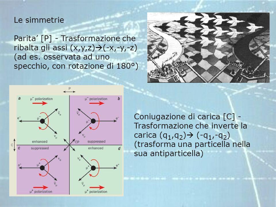 Le simmetrie Parita' [P] - Trasformazione che ribalta gli assi (x,y,z)(-x,-y,-z) (ad es. osservata ad uno specchio, con rotazione di 180°)